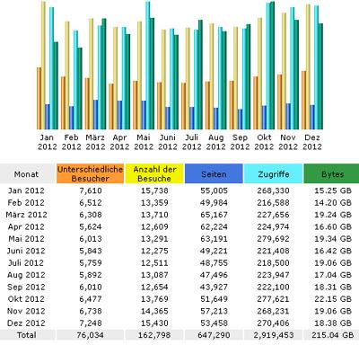 Abrufstatistik dieses Blogs 2012