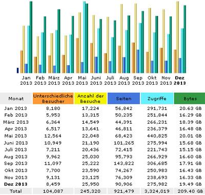 Blog-Abrufstatistik 2013