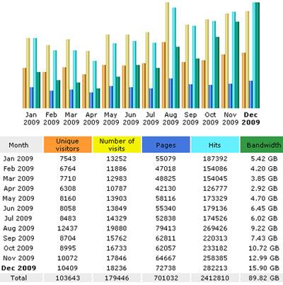 Abrufstatistiken dieses Blogs 2009 (AwStats auf dem Apacheserver)