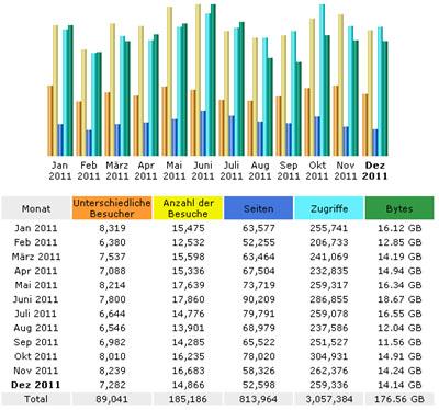 Abrufstatistiken dieses Blogs 2011 (AwStats auf dem Apacheserver)